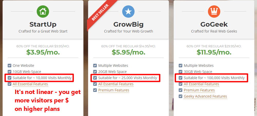 Higher tier plans get you more visitors per month