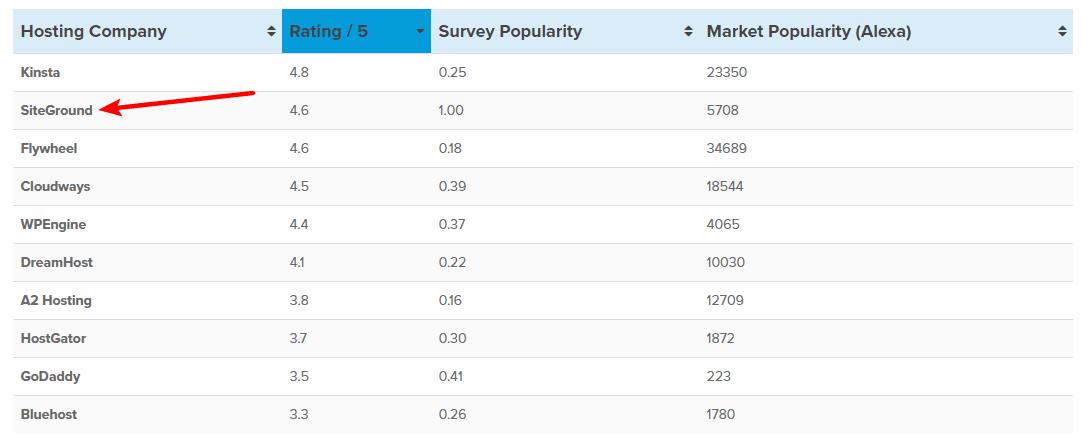 Codeinwp hosting survey