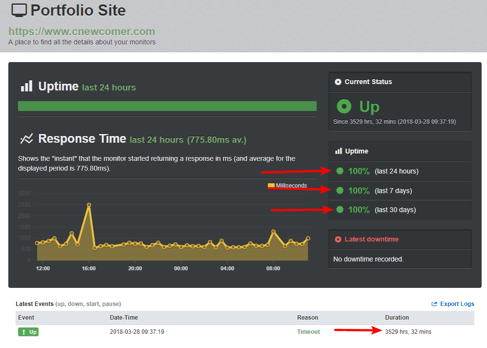 SiteGround uptime from UptimeRobot